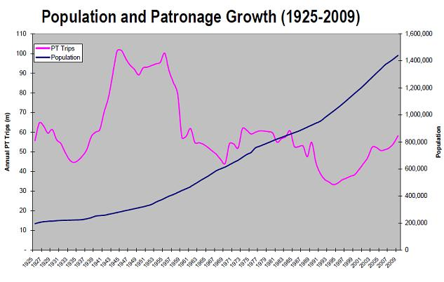 Population and Patronage Growth